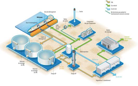 Schéma de présentation du terminal méthanier de Dunkerque LNG