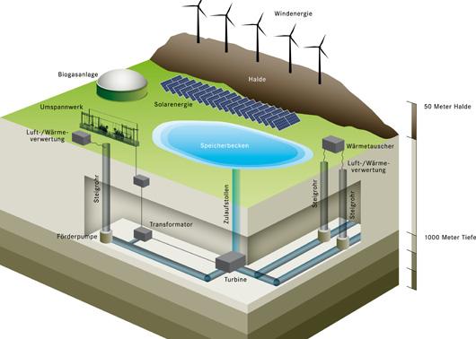 Schéma de la future STEP sur le site de Prosper-Haniel