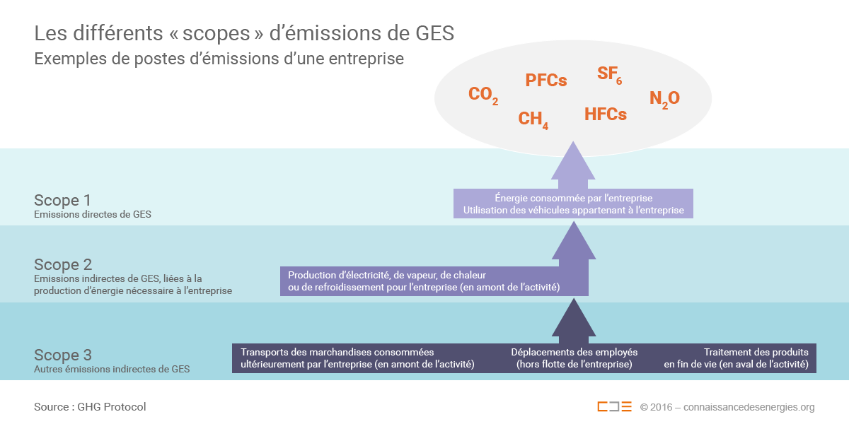 Fiche metier expert bilan carbone