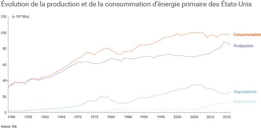 Évolution de la production, de la consommation et des échanges d'énergie des États-Unis depuis 1949