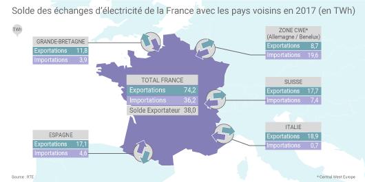 Echanges d'électricité de la France