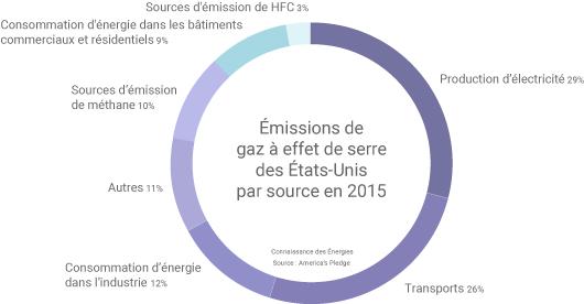 Emissions de gaz à effet de serre des Etats-Unis