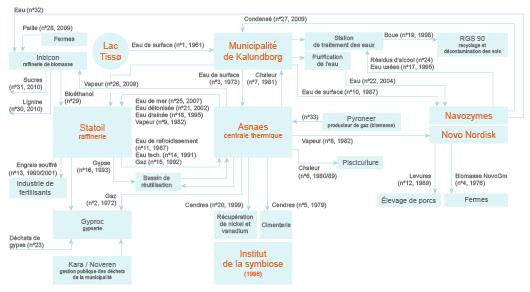 Schéma de la symbiose industrielle