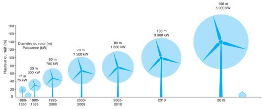 Évolution de la taille et de la puissance des éoliennes offshore