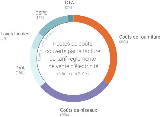 Electricité : coûts du tarif réglementé d'EDF