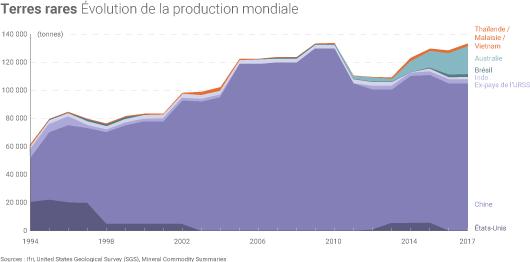 Production mondiale de terres rares