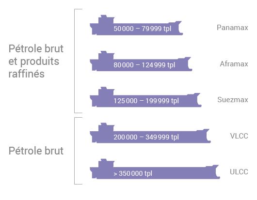 Taille des navires pétroliers