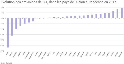 Évolution des émissions européennes de CO2