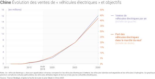 Mobilité électrique en Chine