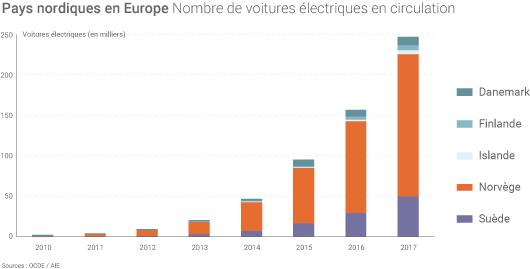 Véhicules électriques dans les pays nordiques