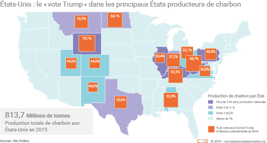 Vote Trump et production de charbon