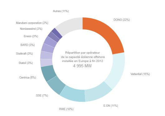 Les principaux développeurs d'éoliennes offshore (D'après EWEA)