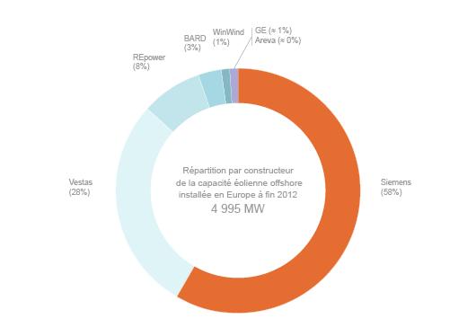 Les principaux constructeurs d'éoliennes offshore (©DR, d'après EWEA)