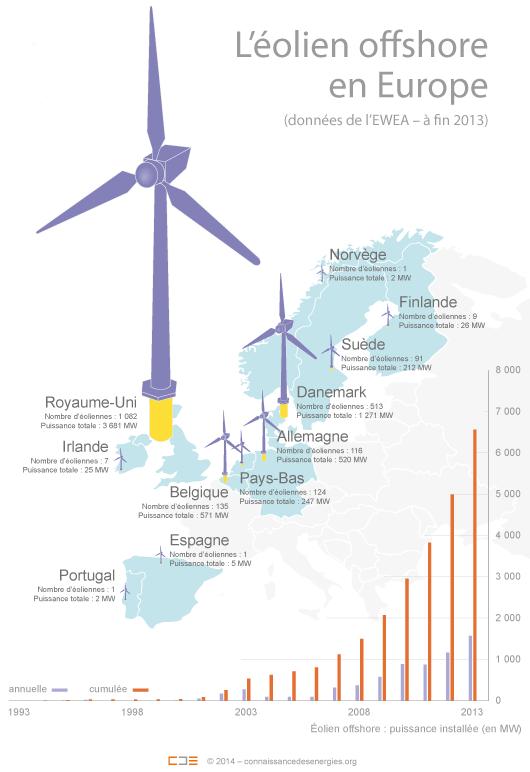 A l'heure actuelle, l'éolienne offshore « type » a une puissance installée de 3,9 MW. Elle est installée à 29 km des côtes, dans une zone où la profondeur de la mer atteint 16 m en moyenne. (©Connaissance des Énergies)
