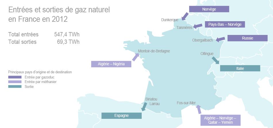 la france un pays de transit du gaz naturel entr es et sorties. Black Bedroom Furniture Sets. Home Design Ideas