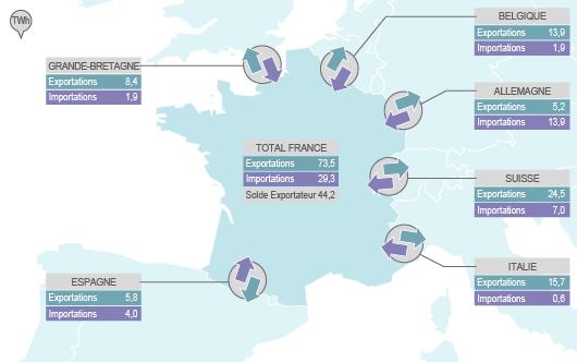 Échanges contractuels transfrontaliers d'électricité en 2012 (©2013)