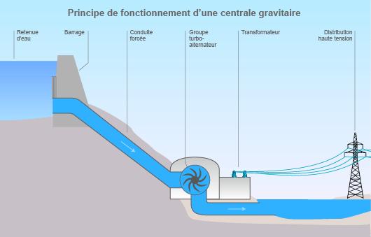 Principe de fonctionnement d'une centrale gravitaire (©2011)