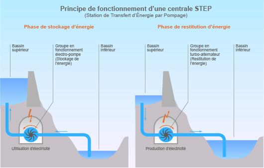 Principe de fonctionnement d'une station de transfert d'énergie par pompage (©2011)