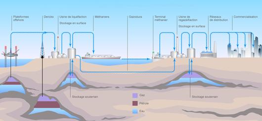 La chaîne du gaz : extraction, stockage, transport et distribution (©2011)