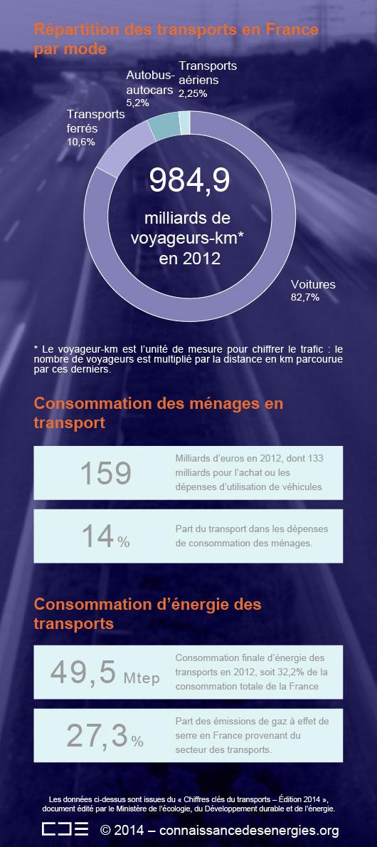 En France, le secteur des transports a émis 19,6% des particules fines de diamètre inférieur à 2,5 microns (PM2,5) en 2012. (©Connaissance des Énergies)