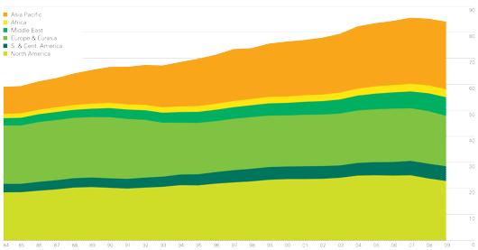 Consommation de pétrole par région en millions de barils par jour (© BP Statistical Review of World Energy June 2010)