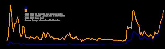 Prix nominal du pétrole (en bleu) et prix réel tenant compte de l'inflation (en orange)