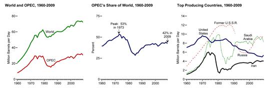 Evolution de la production de pétrole de 1960 à 2009  (© US Energy Information Administration/ Annual Energy Review 2009)