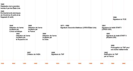 La lutte contre la prolifération nucléaire depuis 1945 (©2011)
