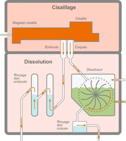 Cisaillage dissolution retraitement combustible nucléaire