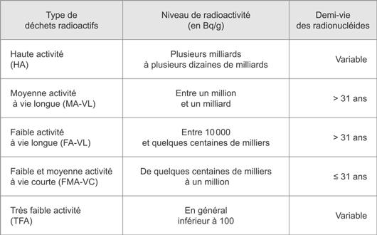 Classification des différents déchets nucléaires (©2013)