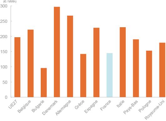 Comparatif du prix du kWh pour les particuliers en Europe en euros au 2e semestre 2012 (©DR)