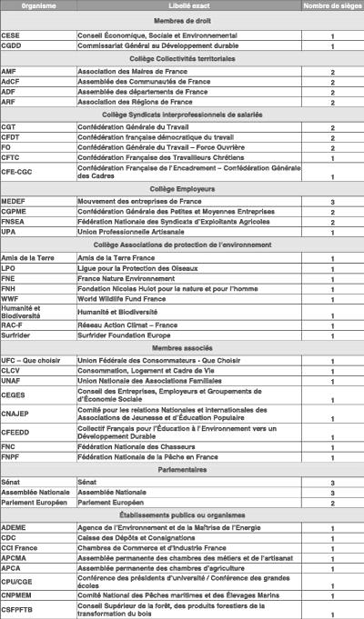 Liste des organismes des membres siégeant au CNTE (©DR)