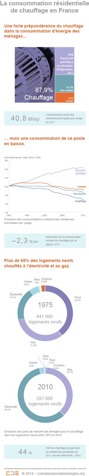 Les ménages français dépensent en moyenne 1087 euros par an pour se chauffer selon un sondage de l'Ifop réalisé en octobre 2013. (©Connaissance des Énergies)