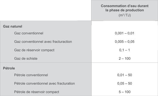 Consommation d'eau selon le type de gisement (©DR, d'après AIE)