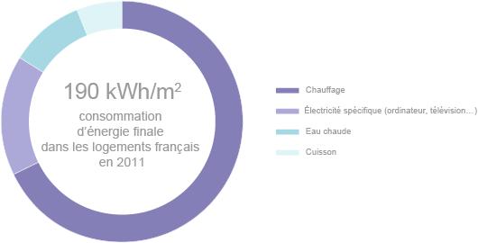 Répartition par usage de la consommation d'énergie des ménages français dans leurs logements