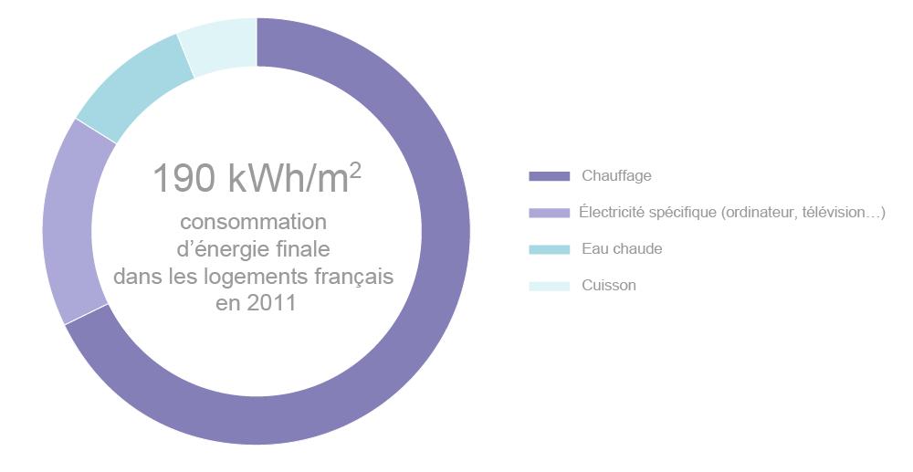 Consommation de chaleur dans l 39 habitat types de chauffage conseils pra - Consommation kwh par mois ...