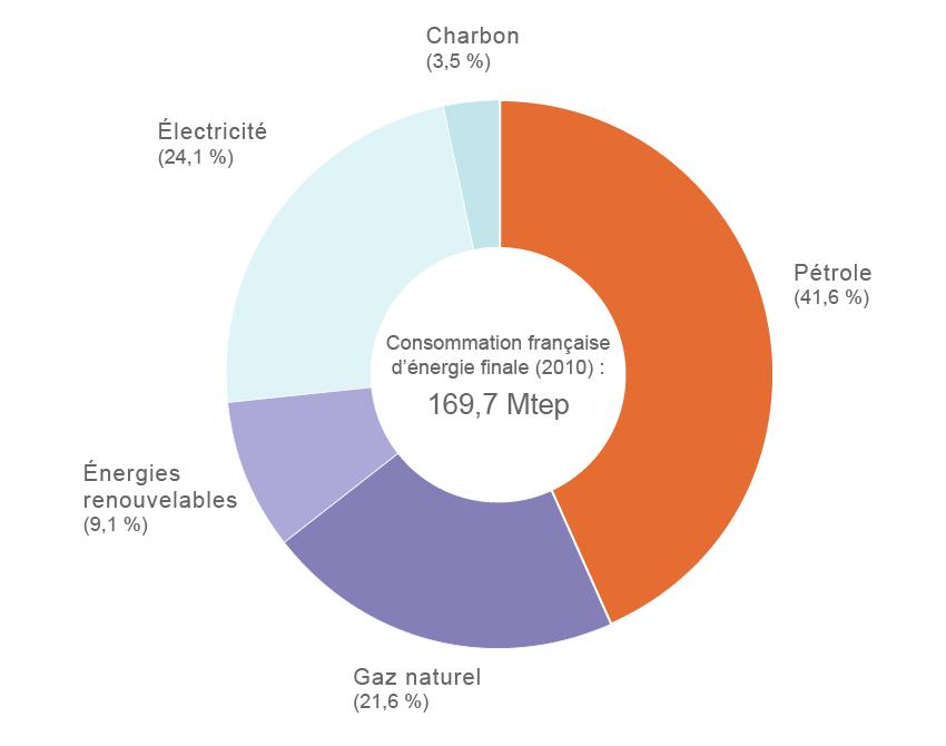 Id e re ue 3 4 de l 39 nergie consomm e en france est d 39 origine nucl aire - Consommation d energie ...