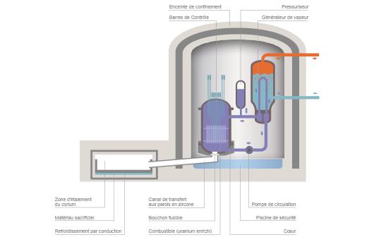 Le récupérateur de corium de l'EPR (©Connaissance des Énergies, d'après CEA)
