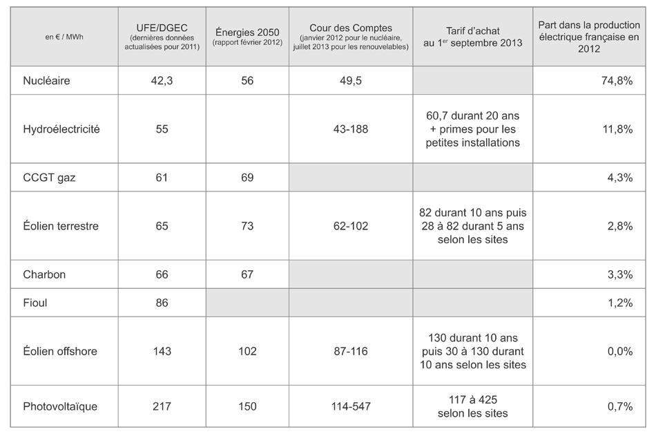 Les co ts de production de l lectricit des diff rentes for Bases de l electricite