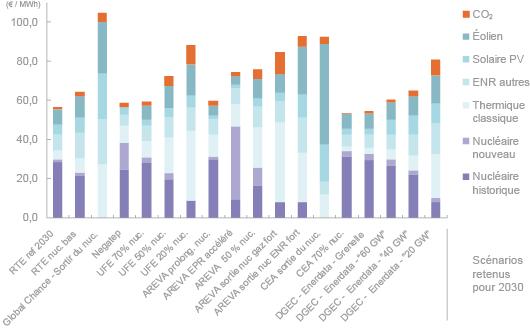 Le rapport de la Commission Énergies 2050 délivre des estimations des coûts de production de l'électricité à l'horizon 2030 en fonction de différents scénarios énoncés en France (la répartition du mix électrique est indiquée dans chaque cas). (©DR)