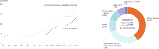 Entre 2010 et 2013, le montant de la CSPE a triplé. Son niveau est toutefois insuffisant pour compenser les charges qu'elle est censée couvrir. (©2013)