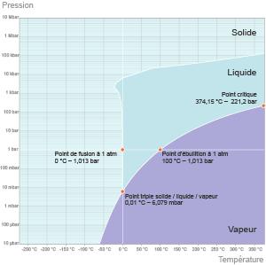 Une baisse de pression réduit la température d'ébullition de l'eau, depuis son point critique C (T = 374°C, p = 220 bars) au-delà duquel liquide et gaz sont indissociables jusqu'à son point triple A (T = 0,01°C, p ≈ 6 millibars) au-dessous duquel subsistent seules les phases solides et gazeuses. Entre ces deux points, on passe par l'ébullition classique à 100°C sous un bar de pression (point B). (©2012)