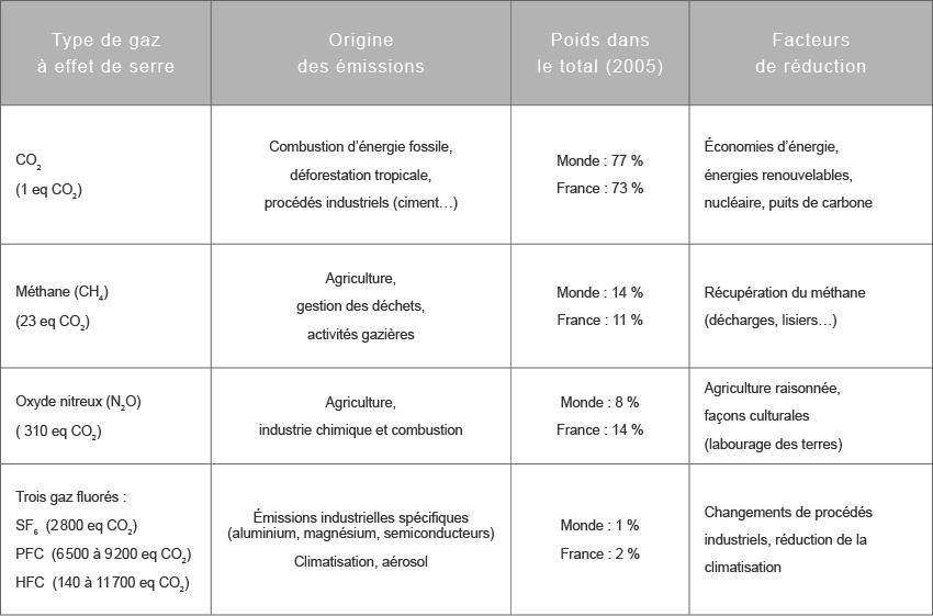 Les principaux gaz à effet de serre: détail, chiffres ...