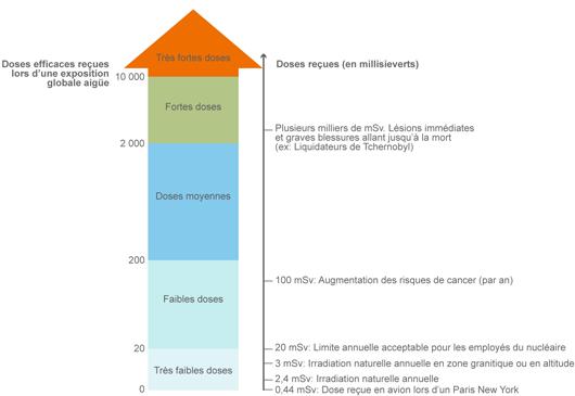 Classement des doses efficaces du comité scientifique sur l'effet des radiations de l'ONU, l'UNSCEAR (©2011)