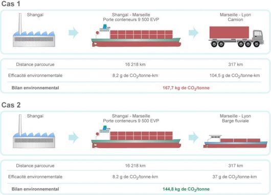 Gains d'efficacité énergétique en fonction du mode de transport utilisé (©2011 d'après Etude de l'ADEME, janvier 2009)