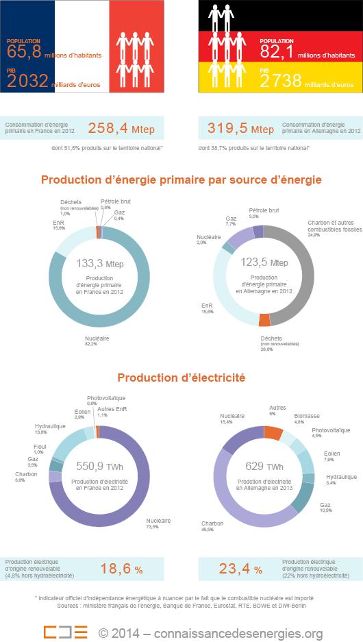 La France et l'Allemagne comptent soutenir un objectif contraignant de 40% de réduction d'émissions de gaz à effet de serre à l'échelle de l'Union européenne d'ici à 2030, par rapport au niveau de 1990. (©Connaissance des Énergies).