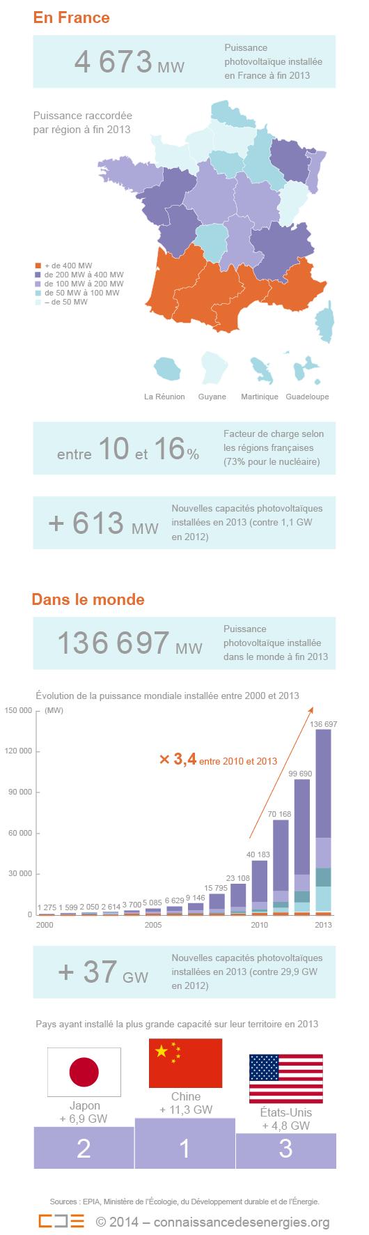 L'énergie photovoltaïque en 2013
