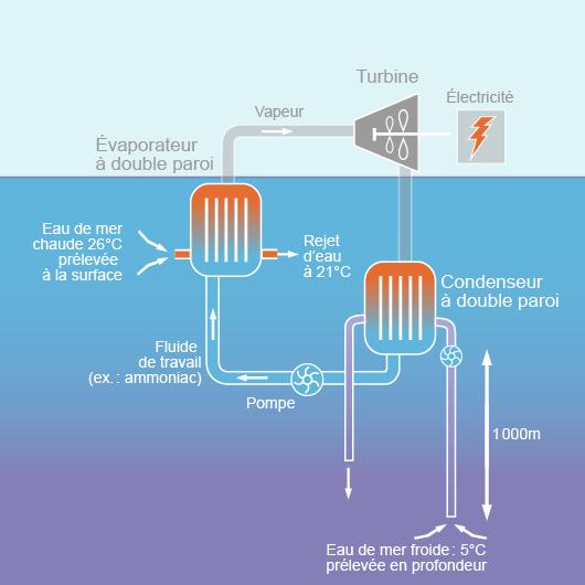 Principe de fonctionnement d'une centrale ETM en cycle fermé (©2012)