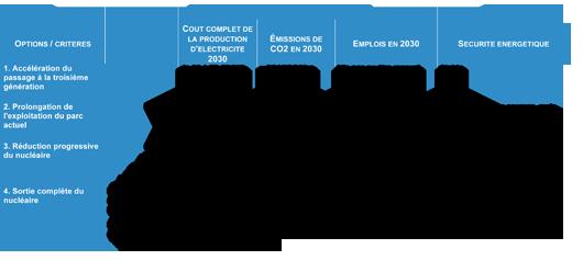 Analyse des 4 options nucléaire