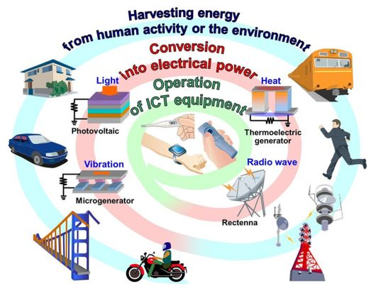 Le principe d'energy harvesting vise à récueillir l'énergie environnante (©Courtesy of Fujitsu Limited)